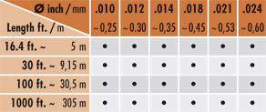 length and diameters table2